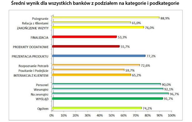 Doradcy chętnie zakładają konta, niechętnie - zamykają Analizując scenariusze wizyt, okazało się, że doradcy najlepiej radzili sobie podczas rozmów z klientami zainteresowanymi zakupem, tj. otwarciem konta - średni wynik osiągnięty w tej kategorii wyniósł 81,1 proc. (przy czym najgorszy bank uzyskał notę na poziomie 43,9 proc.). Zdecydowanie niższe oceny otrzymali pracownicy, którzy musieli udzielić informacji na temat planów oszczędzania. Średni wynik w tej kategorii wyniósł 74,8 proc., a najsłabszy bank otrzymał zaledwie 32,7 proc. Jeszcze gorzej poszło doradcom, którzy obsługiwali klientów zainteresowanych uzyskaniem kredytu. Choć banki zarabiają na tej formie wsparcia finansowego, pracownicy nie przejawiali większych zainteresowań w nakłanianiu do skorzystania z ich oferty. Średni wynik wyniósł zaledwie 72,9 proc., a najsłabszy 30,4 proc. Nie zmienia to faktu, że najgorzej oceniono wizyty dotyczące zamknięcia konta - średni wynik osiągnięty przez placówki to zaledwie 68,2 proc., a najsłabszy 31,3 proc.