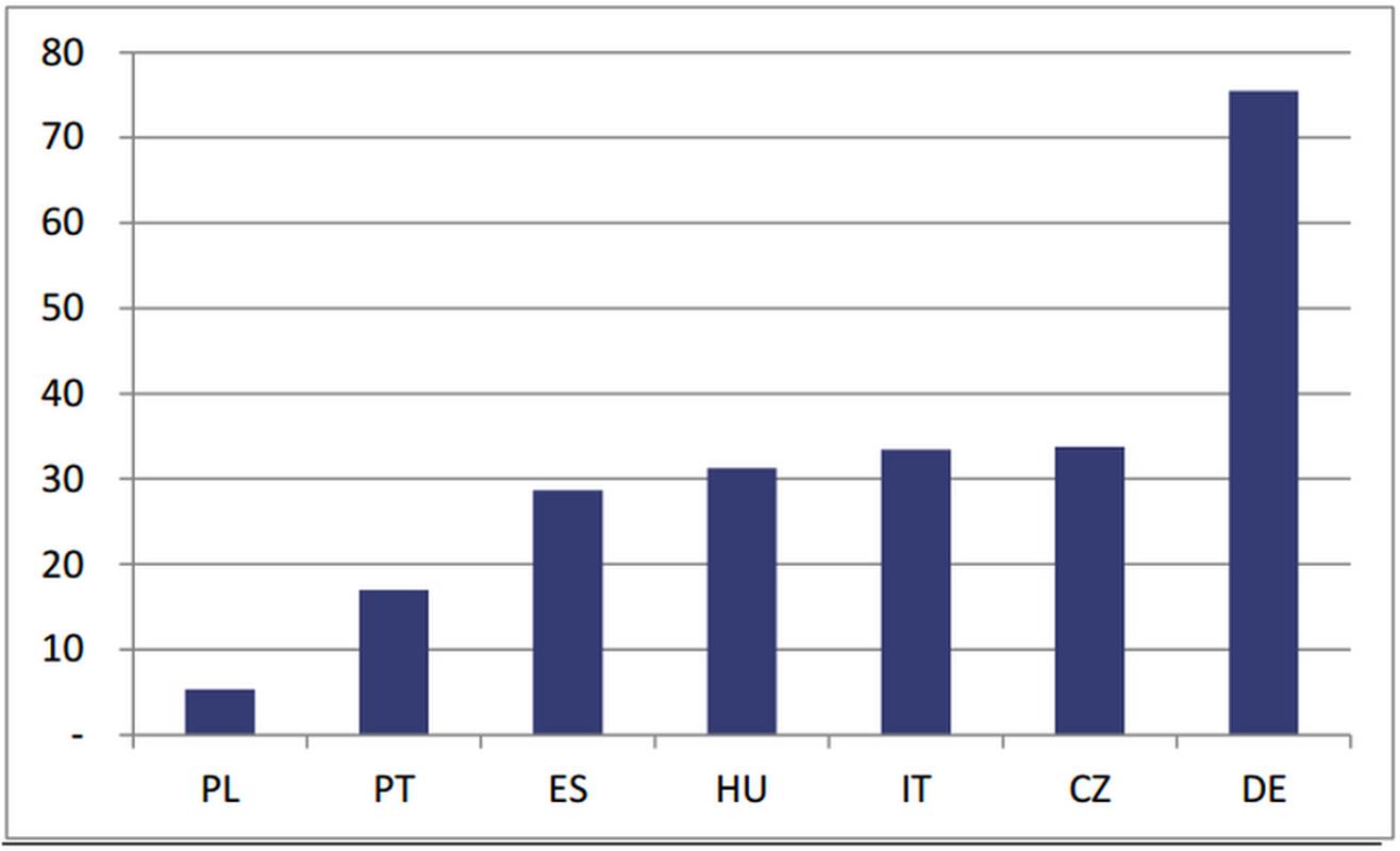 Liczba prac naukowych publiczno-prywatnych