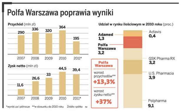 Polfa Warszawa poprawia wyniki