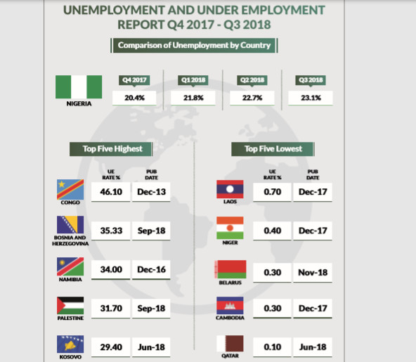 Unemployment And Under-employment Report –  Q4 2017 - Q3 2018