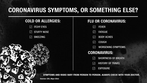 Here's how to know if you have the coronavirus, flu or just a cold  (CNN)