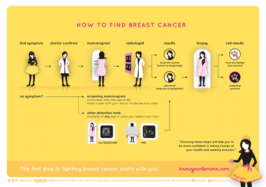 http://www.worldwidebreastcancer.com/
