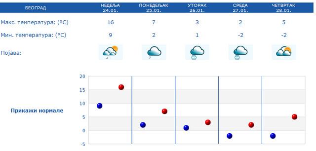 Vremenske prilike u Beogradu narednih dana