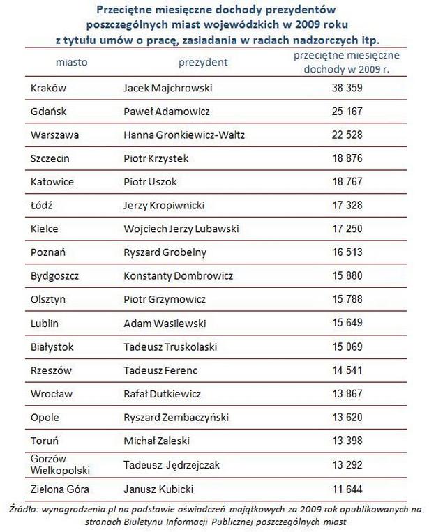 Zarobki samorządowców i prezydentów miast
