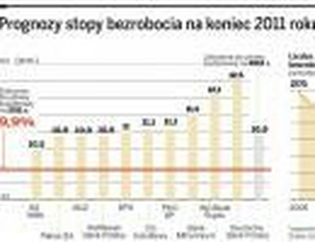 Prognozy stopy bezrobocia na koniec 2011 roku