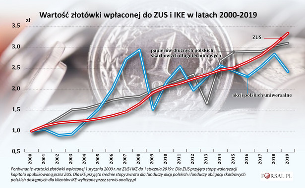Wartość złotówki wpłaconej do ZUS i IKE w latach 2000-2019