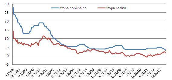 Nominalna i realna (po uwzględnieniu inflacji) stopa referencyjna (w proc.) Źródło: na podstawie danych GUS i NBP.