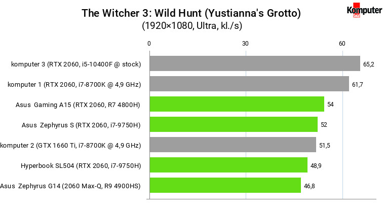 The Witcher 3 Wild Hunt (Yustianna's Grotto) – RTX 2060 mobile vs desktop
