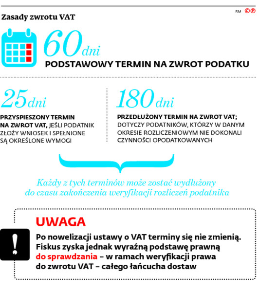 Zasady zwrotu VAT