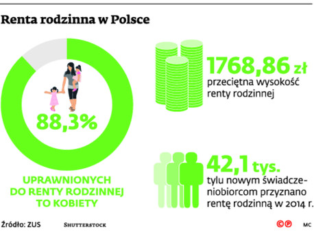 Renta rodzinna w Polsce