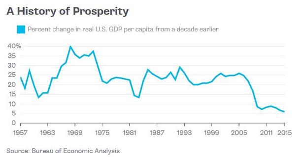 Dynamika amerykańskiego PKB per capita w poszczególnych latach względem poprzedniej dekady. Źródło: Bureau of Economic Analysis/Bloomberg