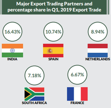 Foreign Tradein Goods Statistics (nbs)