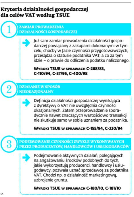 Kryteria działalności gospodarczej dla celów VAT według TSUE
