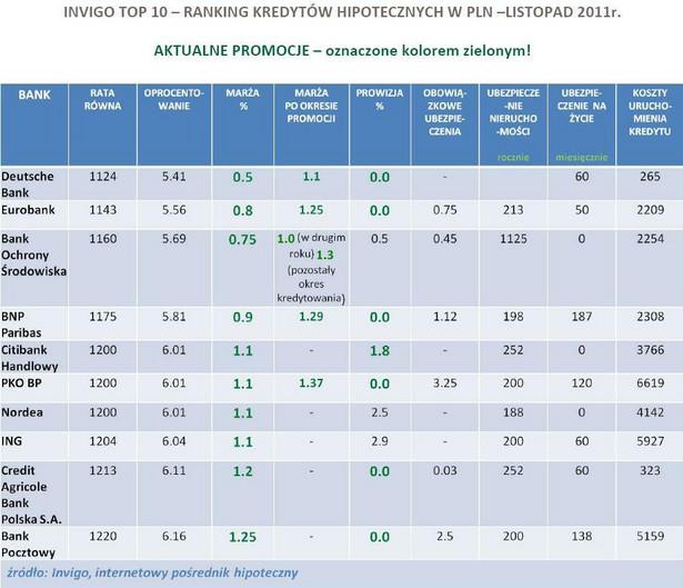 Ranking kredytów hipotecznych w PLN - Invigo Top10 - listopad 2011 r.