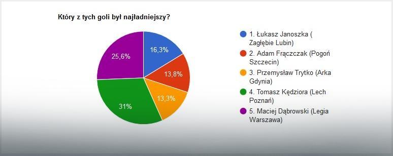 EkstraGol 28. kolejka - wyniki