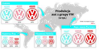 Afera Volkswagena: Miliardy za oszukańcze silniki? Nie u nas