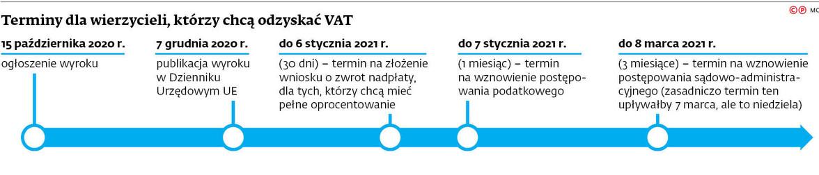 Terminy dla wierzycieli, którzy chcą odzyskać VAT
