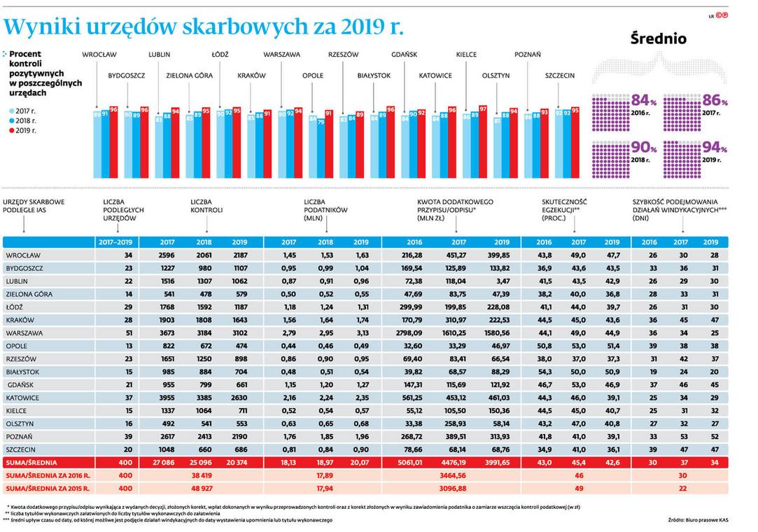 Wyniki urzędów skarbowych za 2019 r.