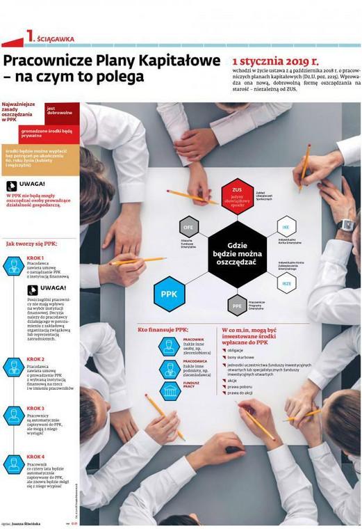 PPK - infografika