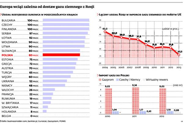 Europa wciąż zależna od dostaw gazu ziemnego z Rosji