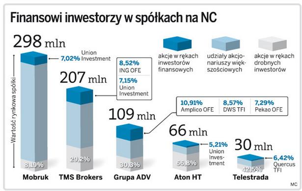 Finansowi inwestorzy w spółkach na NC
