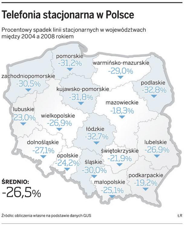 Telefonia stacjonarna w Polsce