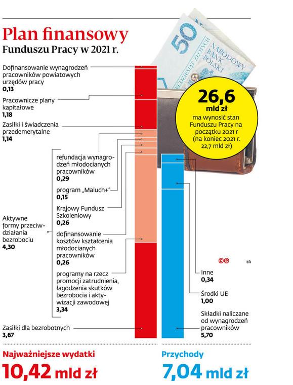 Plan finansowy Funduszu Pracy w 2021r.
