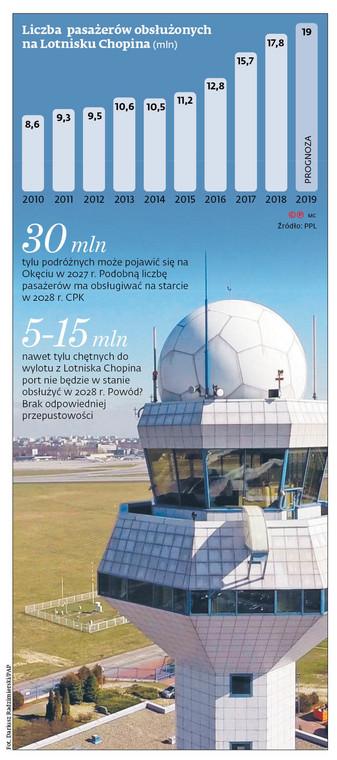 Liczba pasażerów obsłużonych na Lotnisku Chopina (mln)
