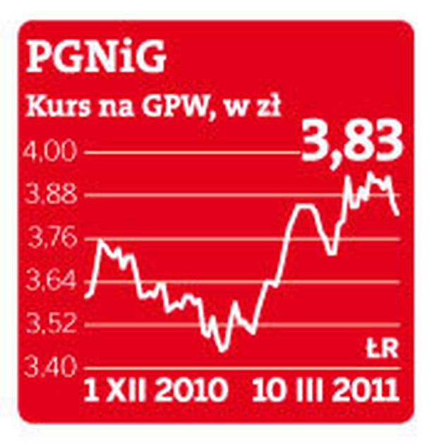 Kurs PGNiG na GPW