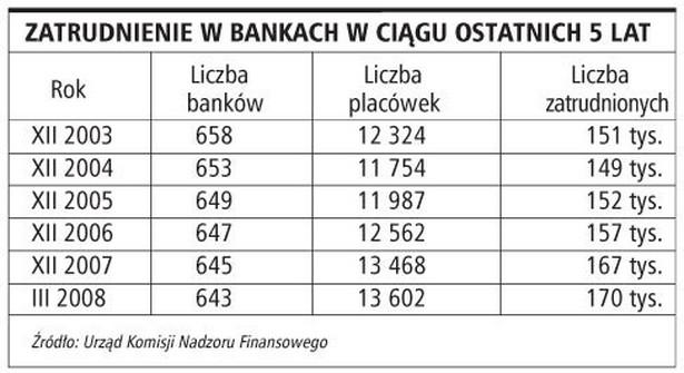 Zatrudnienie w bankach w ciągu ostatnich 5 lat