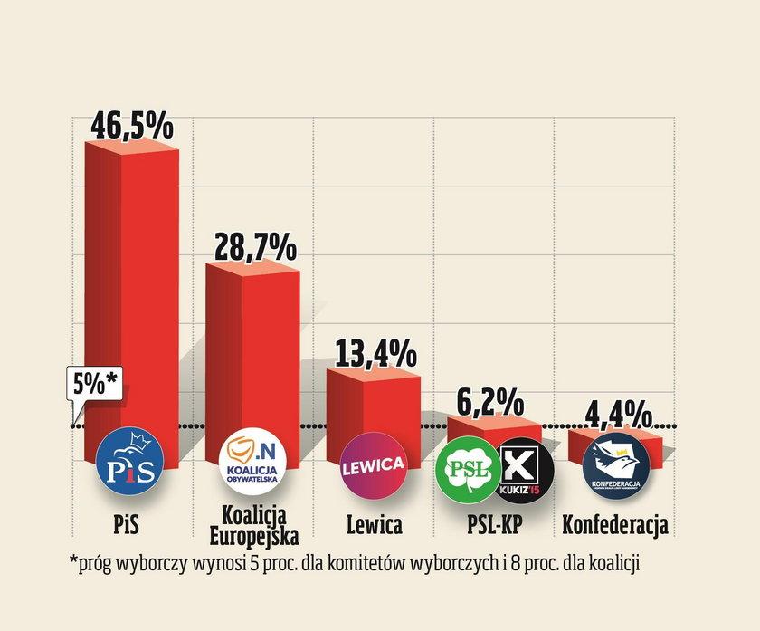 Tak Polacy chcą głosować tuż przed wyborami