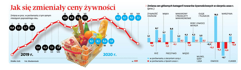 Jak zmieniały się ceny żywności