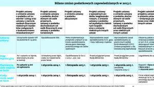 Bilans zmian podatkowych zapowiedzianych w 2013 r.