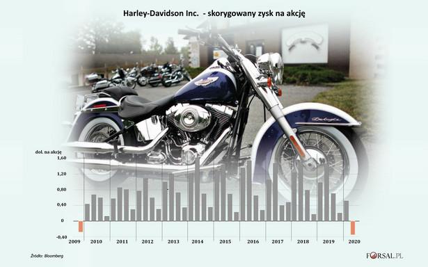 Harley-Davidson - skorygowany zysk na akcję