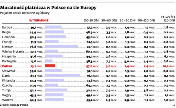 Moralność płatnicza w Polsce na tle Europy