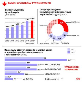 Akcyza wygania tytoń. W Polsce rośnie papierosowa szara strefa