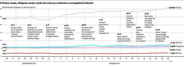 Politycy swoje, obligacje swoje: rynki nie wierzą w obietnice europejskich liderów