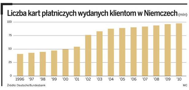 Liczba kart płatniczych wydanych klientom w Niemczech