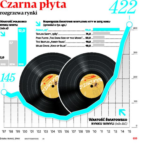 Czarna płyta rozgrzewa rynki