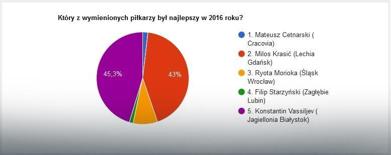 Wyniki głosowania na najlepszego ofensywnego pomocnika Ekstraklasy w 2016 roku