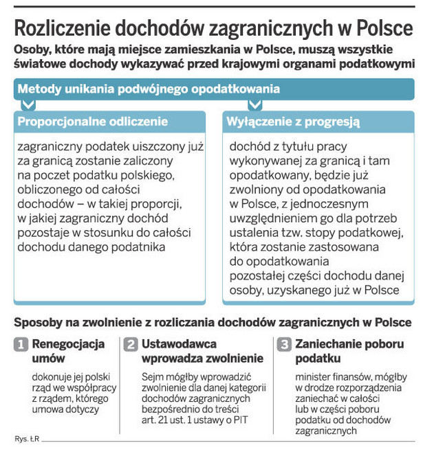 Rozliczenie dochodów zagranicznych w Polsce