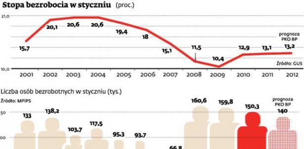 Stopa bezrobocia w styczniu