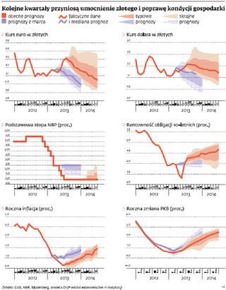 Ożywienie przyjdzie z Zachodu: 2-proc. tempo wzrostu, silniejszy złoty