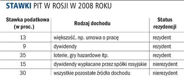Stawki PIT w Rosji w 2008 roku