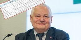 Ekstra pensja szefa NBP! Zarobił w rok prawie 800 tysięcy złotych