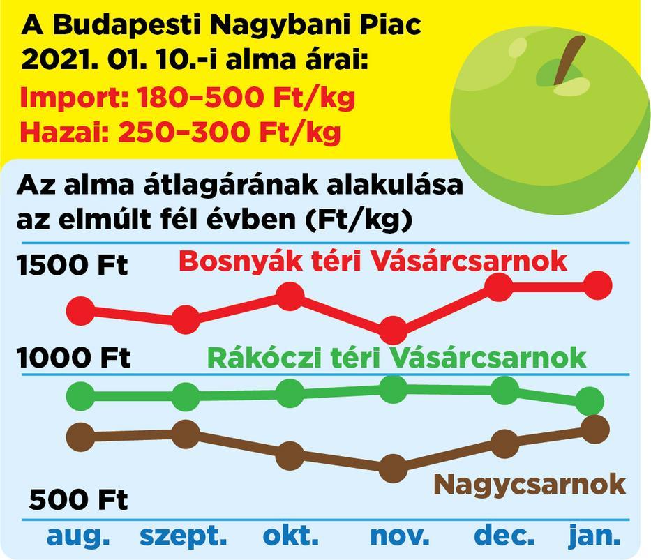 Bár a gyümölcs ára eltérő, a különböző piacokon sehol sem olcsó / Grafika: Séra Tamás