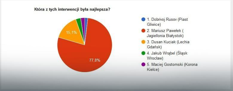 Wyniki głosowania na najlepszą interwencję 11. kolejki