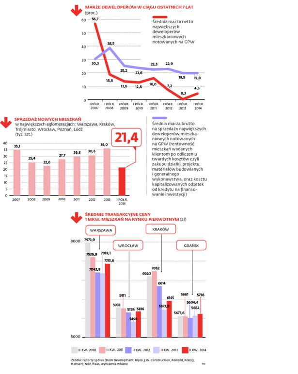 Od połowy ubiegłego roku sytuacja na rynku mieszkaniowym znacznie się poprawiła, a deweloperzy biją niemal co kwartał rekordy sprzedaży.