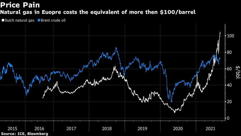 Ceny gazu ziemnego na tle ropy naftowej