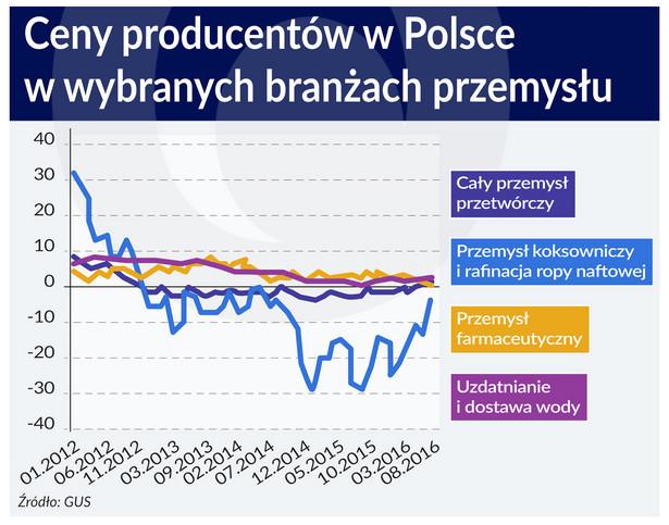 Ceny producentów w wybranych branżach PS
